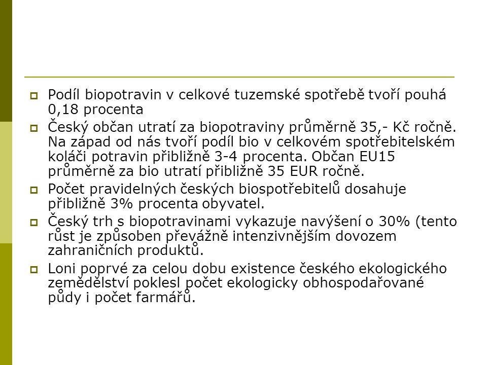  Podíl biopotravin v celkové tuzemské spotřebě tvoří pouhá 0,18 procenta  Český občan utratí za biopotraviny průměrně 35,- Kč ročně.