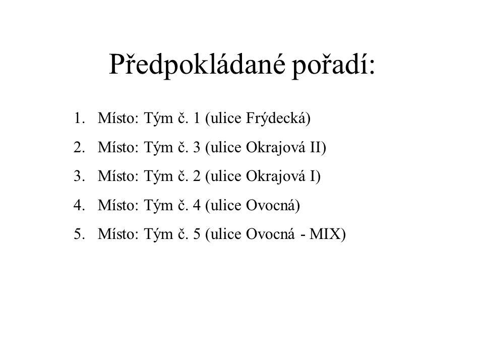 Předpokládané pořadí: 1.Místo: Tým č. 1 (ulice Frýdecká) 2.Místo: Tým č.