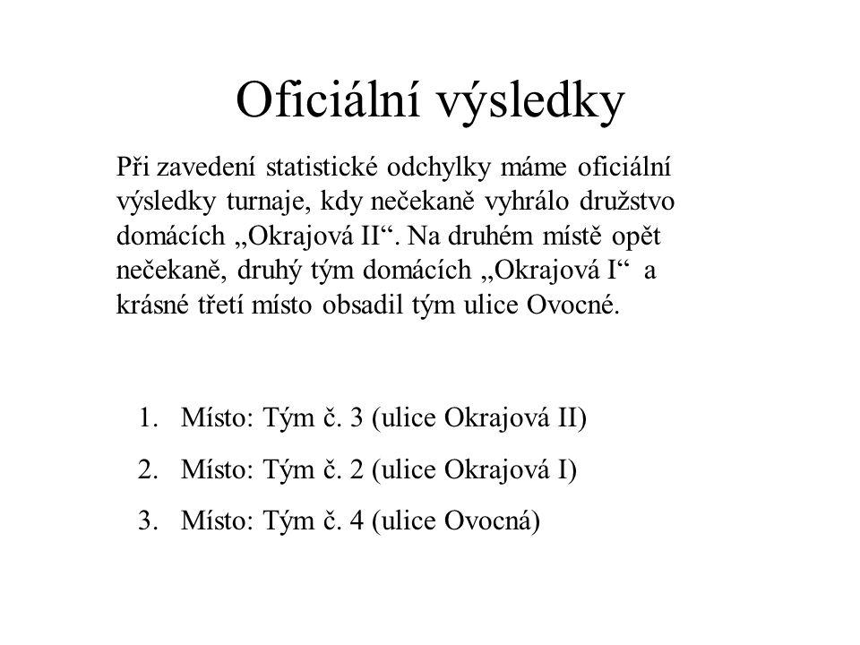 Oficiální výsledky 1.Místo: Tým č. 3 (ulice Okrajová II) 2.Místo: Tým č.