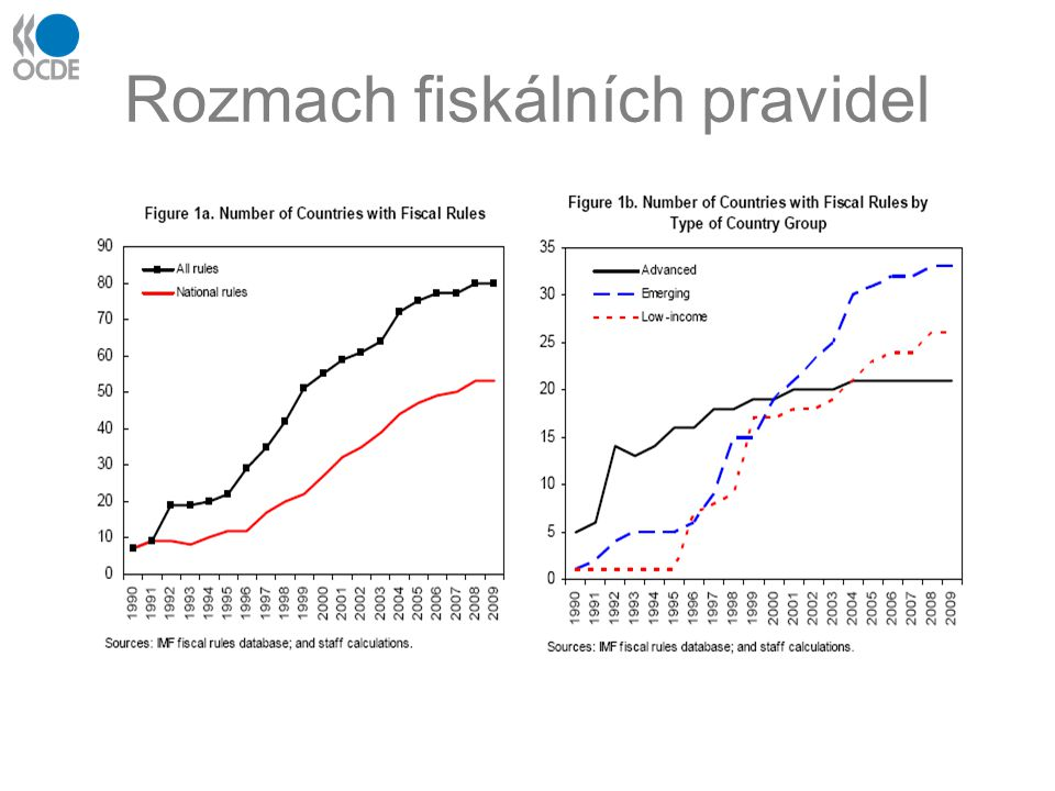 Populární vyrovnaný rozpočet a stabilizovaný dluh