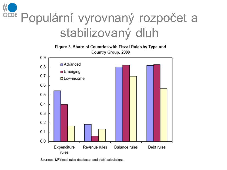 Etiketa fiskální politiky Fiskální pravidlo: (cyklicky) vyrovnaného rozpočtu/ stabilizace dluhu/ výdajové stropy/ příjmové stropy/ obecné fiskální disciplíny (kombinace výše uvedených) psané či nepsané Pravidelné vyhodnocení & debata o směrování fiskální politiky: opozice, (odborná) veřejnost, nezávislé instituce (Konzervativní a) nezávislé makroekonomické předpoklady + střednědobý horizont