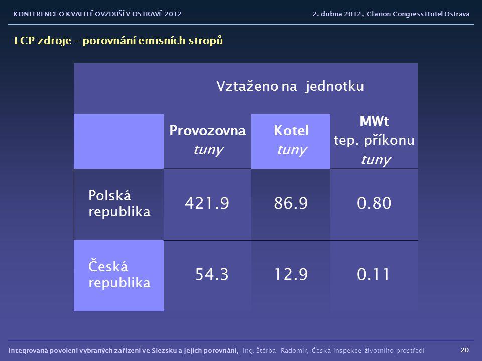 Integrovaná povolení vybraných zařízení ve Slezsku a jejich porovnání, Ing. Štěrba Radomír, Česká inspekce životního prostředí KONFERENCE O KVALITĚ OV