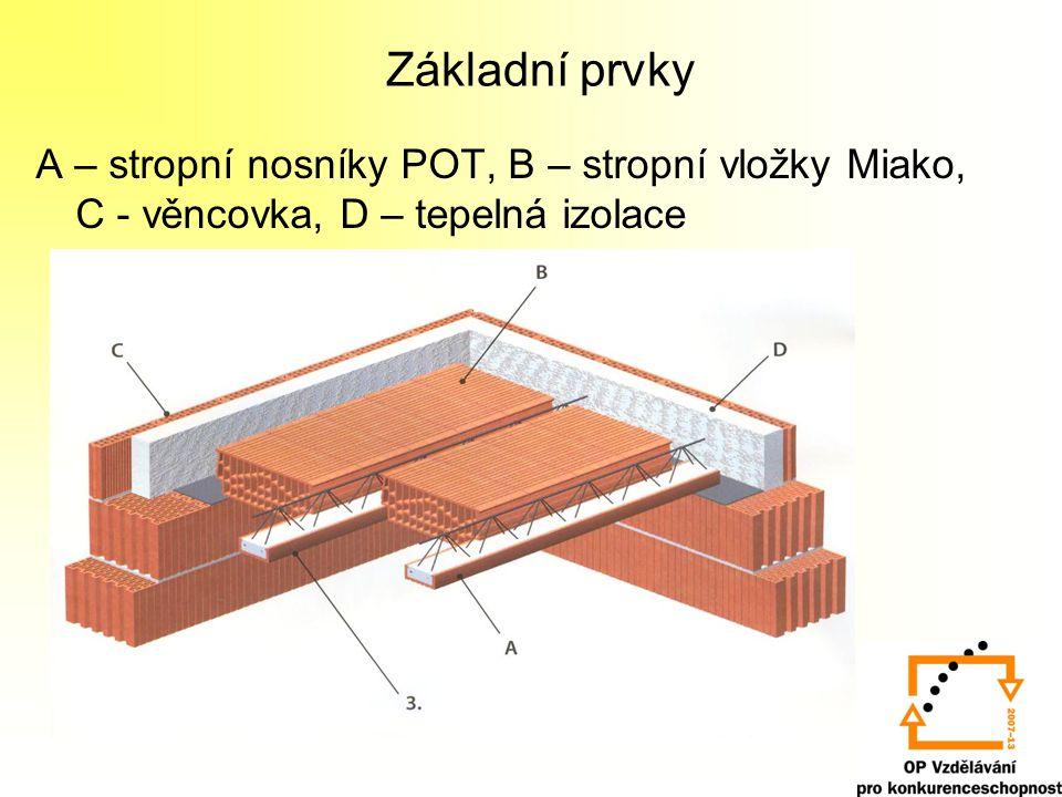 Základní prvky A – stropní nosníky POT, B – stropní vložky Miako, C - věncovka, D – tepelná izolace