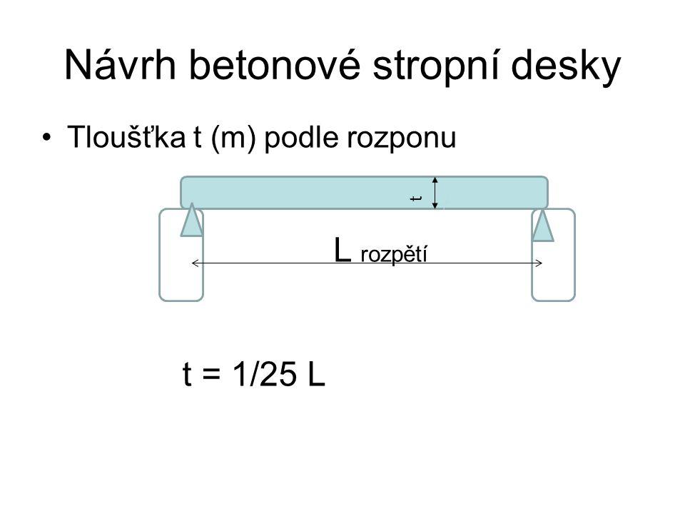 Návrh betonové stropní desky Tloušťka t (m) podle rozponu L rozpětí t = 1/25 L t