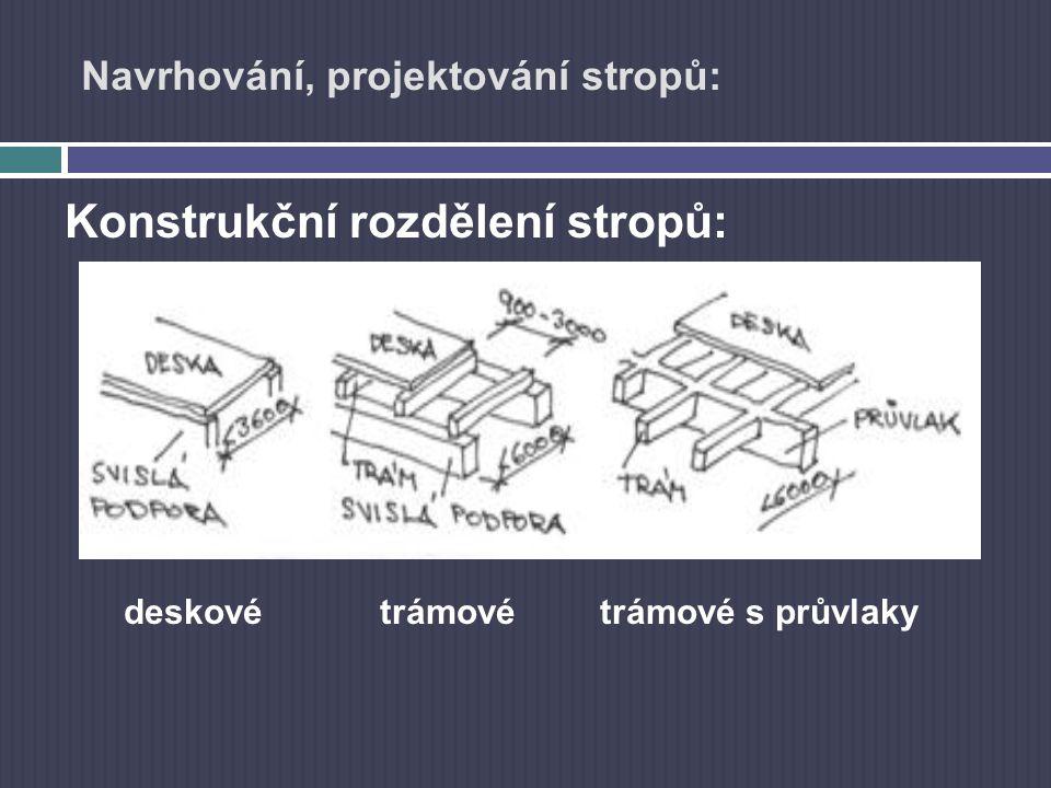 Navrhování, projektování stropů: Konstrukční rozdělení stropů: deskovétrámové trámové s průvlaky