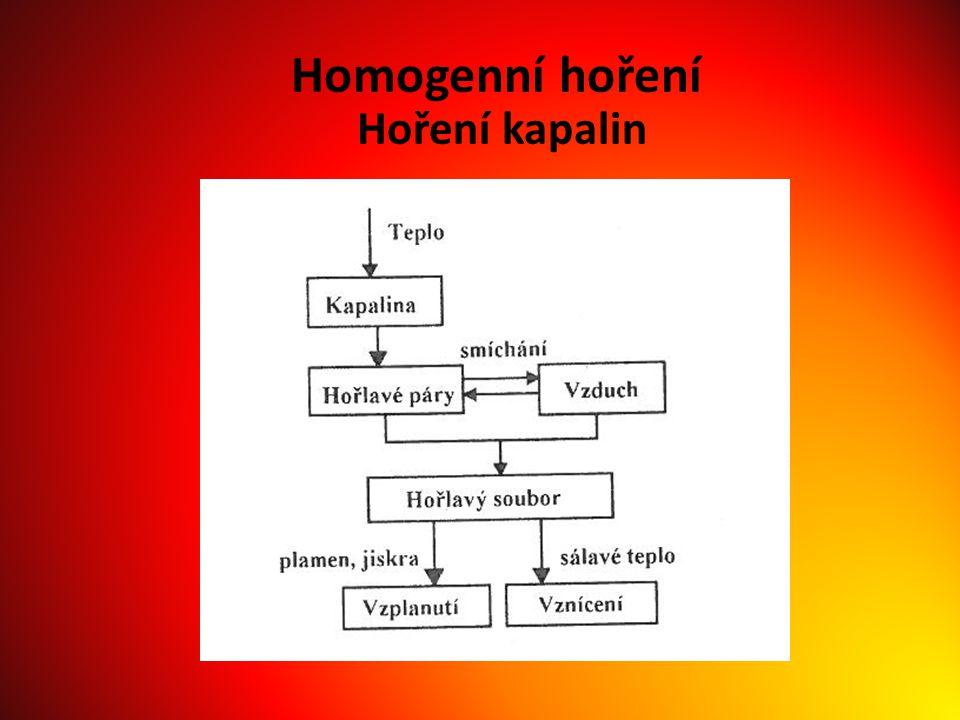Homogenní hoření Hoření kapalin
