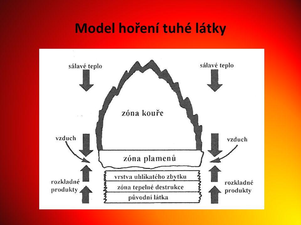 Model hoření tuhé látky