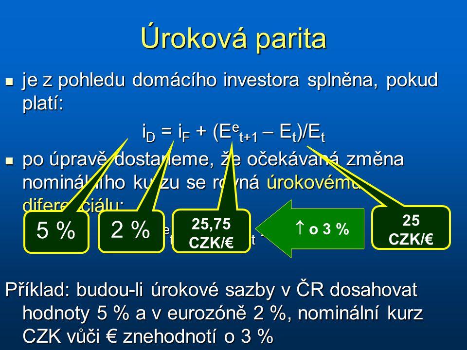 Úroková parita je z pohledu domácího investora splněna, pokud platí: je z pohledu domácího investora splněna, pokud platí: i D = i F + (E e t+1 – E t )/E t po úpravě dostaneme, že očekávaná změna nominálního kurzu se rovná úrokovému diferenciálu: po úpravě dostaneme, že očekávaná změna nominálního kurzu se rovná úrokovému diferenciálu: (E e t+1 – E t )/E t = i D – i F Příklad: budou-li úrokové sazby v ČR dosahovat hodnoty 5 % a v eurozóně 2 %, nominální kurz CZK vůči € znehodnotí o 3 % 5 % 2 % 25,75 CZK/€ 25 CZK/€  o 3 %