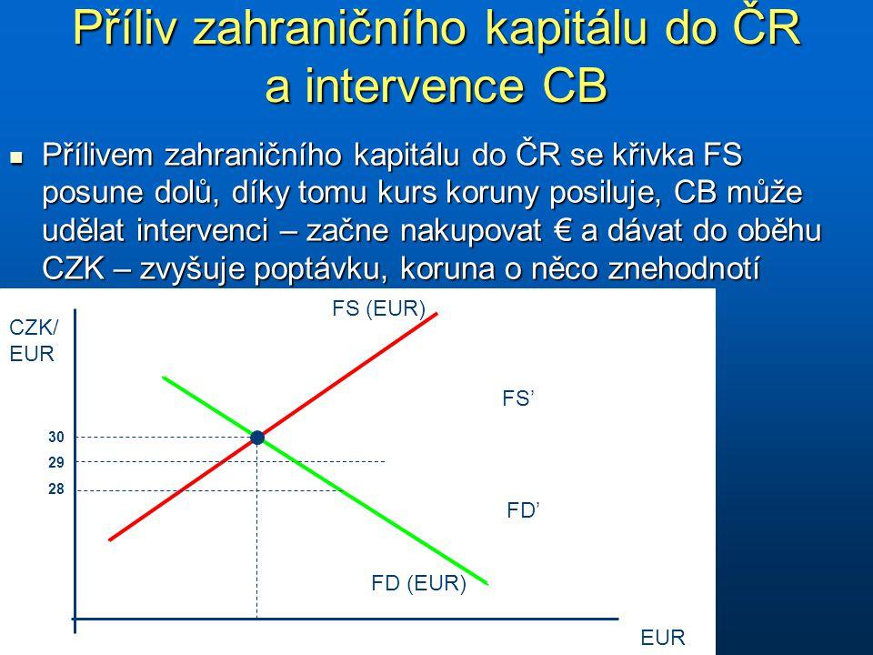 Příliv zahraničního kapitálu do ČR a intervence CB CZK/ EUR EUR FS (EUR) FD (EUR) 30 29 28 FS' FD' Přílivem zahraničního kapitálu do ČR se křivka FS posune dolů, díky tomu kurs koruny posiluje, CB může udělat intervenci – začne nakupovat € a dávat do oběhu CZK – zvyšuje poptávku, koruna o něco znehodnotí Přílivem zahraničního kapitálu do ČR se křivka FS posune dolů, díky tomu kurs koruny posiluje, CB může udělat intervenci – začne nakupovat € a dávat do oběhu CZK – zvyšuje poptávku, koruna o něco znehodnotí