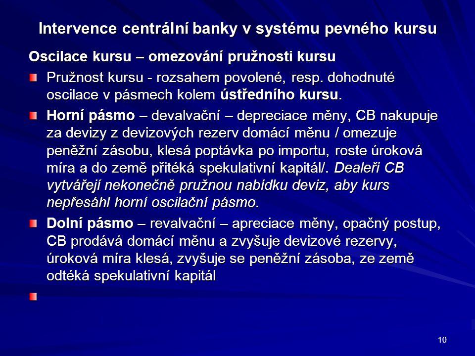 Intervence centrální banky v systému pevného kursu Oscilace kursu – omezování pružnosti kursu Pružnost kursu - rozsahem povolené, resp. dohodnuté osci