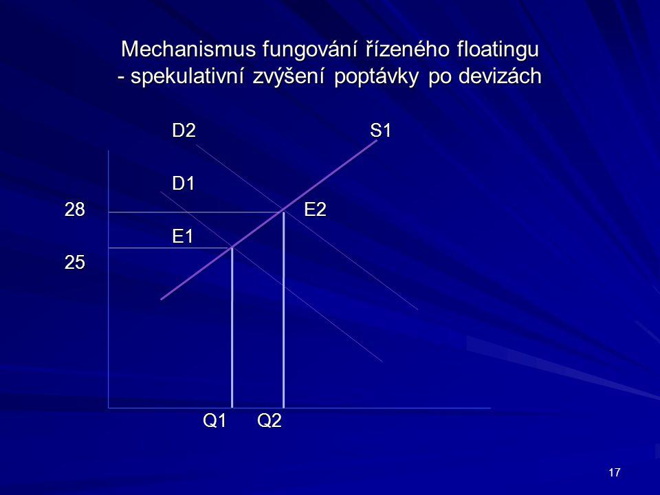 Mechanismus fungování řízeného floatingu - spekulativní zvýšení poptávky po devizách D2S1 D1 28E2 E125 Q1 Q2 Q1 Q2 17