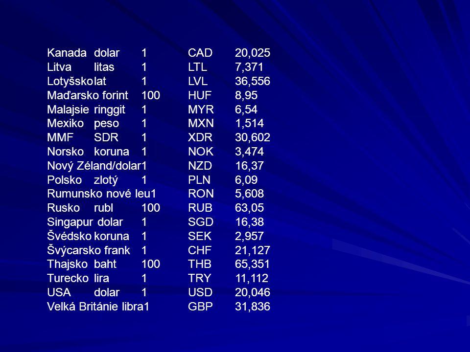 Kanadadolar1CAD20,025 Litvalitas1LTL7,371 Lotyšskolat1LVL36,556 Maďarsko forint100HUF8,95 Malajsieringgit1MYR6,54 Mexikopeso1MXN1,514 MMFSDR1XDR30,602