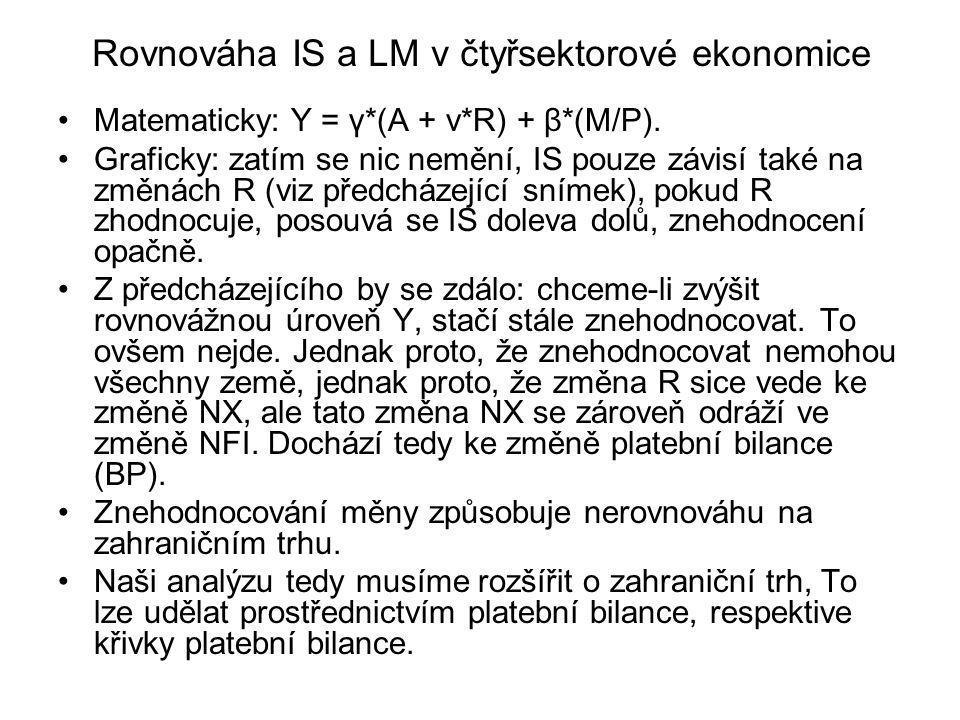Rovnováha IS a LM v čtyřsektorové ekonomice Matematicky: Y = γ*(A + v*R) + β*(M/P). Graficky: zatím se nic nemění, IS pouze závisí také na změnách R (