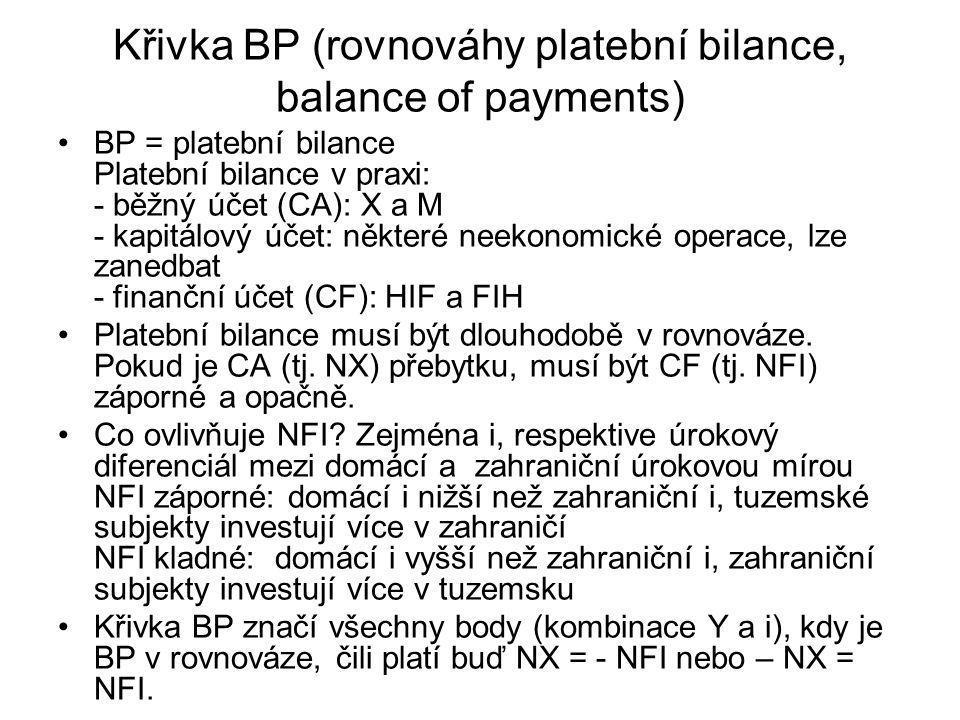 Křivka BP (rovnováhy platební bilance, balance of payments) BP = platební bilance Platební bilance v praxi: - běžný účet (CA): X a M - kapitálový účet