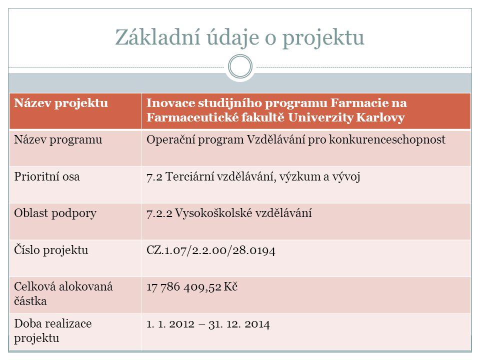 Základní údaje o projektu Název projektuInovace studijního programu Farmacie na Farmaceutické fakultě Univerzity Karlovy Název programuOperační program Vzdělávání pro konkurenceschopnost Prioritní osa7.2 Terciární vzdělávání, výzkum a vývoj Oblast podpory7.2.2 Vysokoškolské vzdělávání Číslo projektuCZ.1.07/2.2.00/28.0194 Celková alokovaná částka 17 786 409,52 Kč Doba realizace projektu 1.