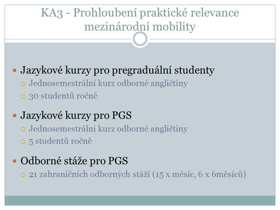 KA3 - Prohloubení praktické relevance mezinárodní mobility Jazykové kurzy pro pregraduální studenty  Jednosemestrální kurz odborné angličtiny  30 studentů ročně Jazykové kurzy pro PGS  Jednosemestrální kurz odborné angličtiny  5 studentů ročně Odborné stáže pro PGS  21 zahraničních odborných stáží (15 x měsíc, 6 x 6měsíců)