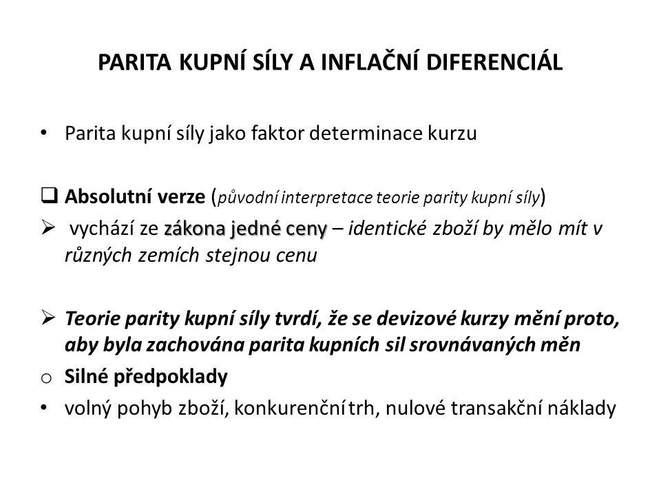 PARITA KUPNÍ SÍLY A INFLAČNÍ DIFERENCIÁL Parita kupní síly jako faktor determinace kurzu  Absolutní verze ( původní interpretace teorie parity kupní