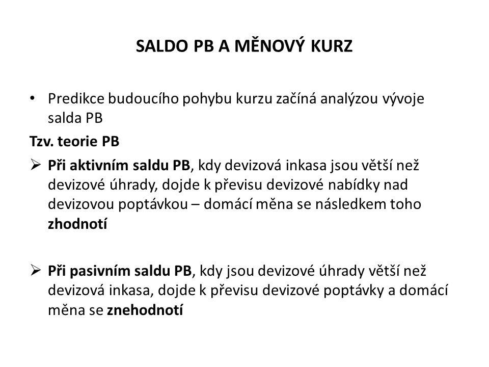 SALDO PB A MĚNOVÝ KURZ Predikce budoucího pohybu kurzu začíná analýzou vývoje salda PB Tzv. teorie PB  Při aktivním saldu PB, kdy devizová inkasa jso