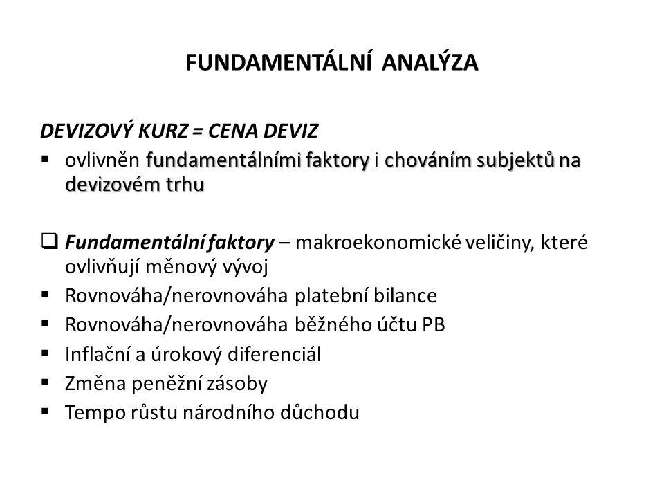 FUNDAMENTÁLNÍ ANALÝZA DEVIZOVÝ KURZ = CENA DEVIZ fundamentálními faktory chováním subjektů na devizovém trhu  ovlivněn fundamentálními faktory i chov