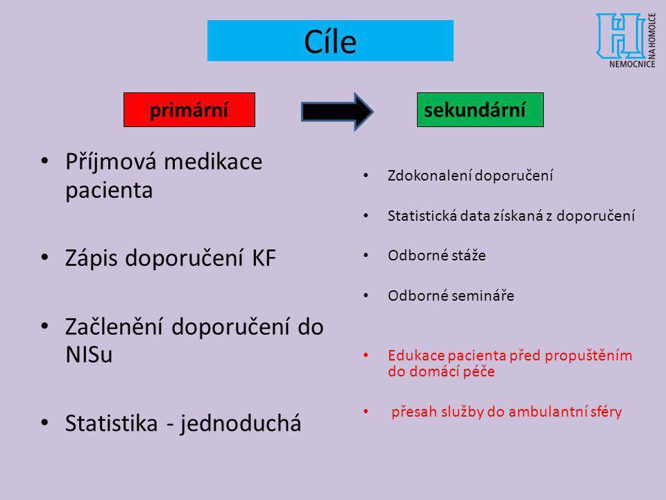 Cíle Příjmová medikace pacienta Zápis doporučení KF Začlenění doporučení do NISu Statistika - jednoduchá primárnísekundární Zdokonalení doporučení Sta