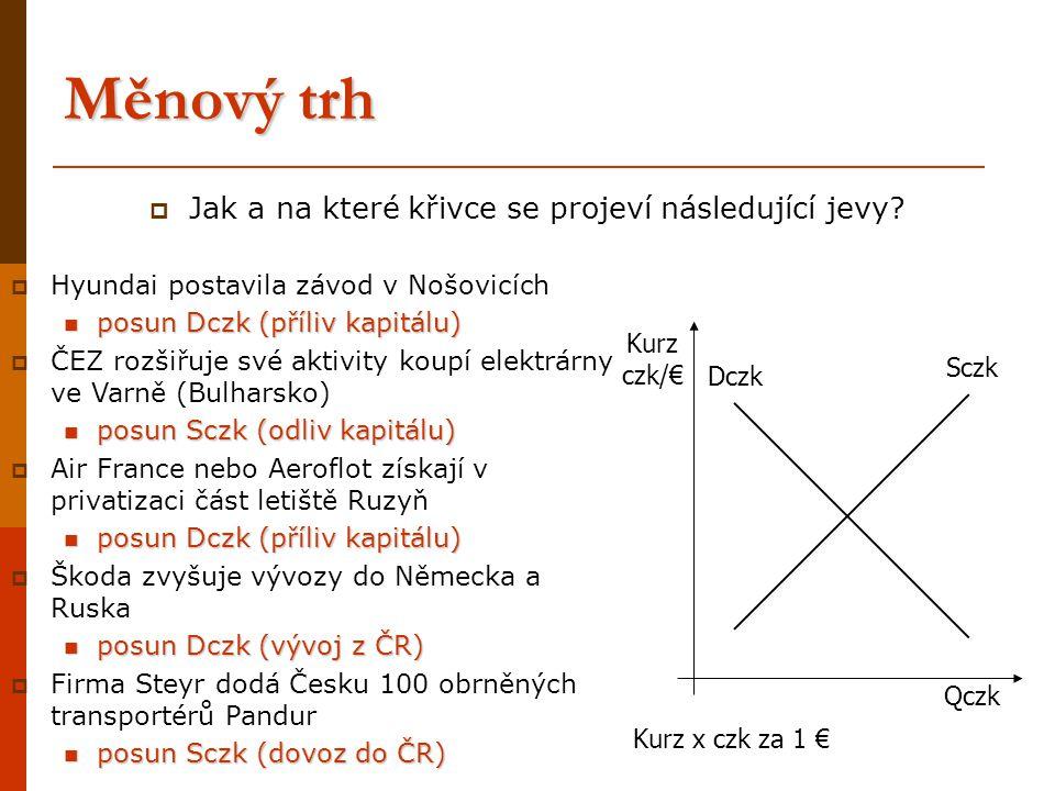 Měnový trh  Jak a na které křivce se projeví následující jevy? Qczk Kurz czk/€ Dczk Sczk  Hyundai postavila závod v Nošovicích posun Dczk (příliv ka