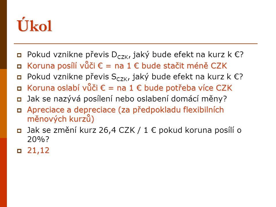 Úkol  Pokud vznikne převis D CZK, jaký bude efekt na kurz k €?  Koruna posílí vůči € = na 1 € bude stačit méně CZK  Pokud vznikne převis S CZK, jak