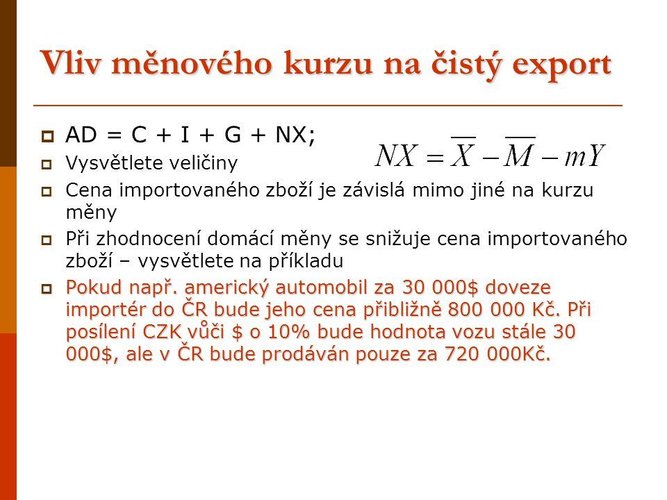 Vliv měnového kurzu na čistý export  AD = C + I + G + NX;  Vysvětlete veličiny  Cena importovaného zboží je závislá mimo jiné na kurzu měny  Při z