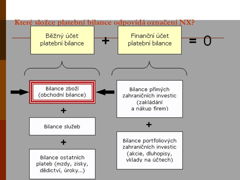 Které složce platební bilance odpovídá označení NX?