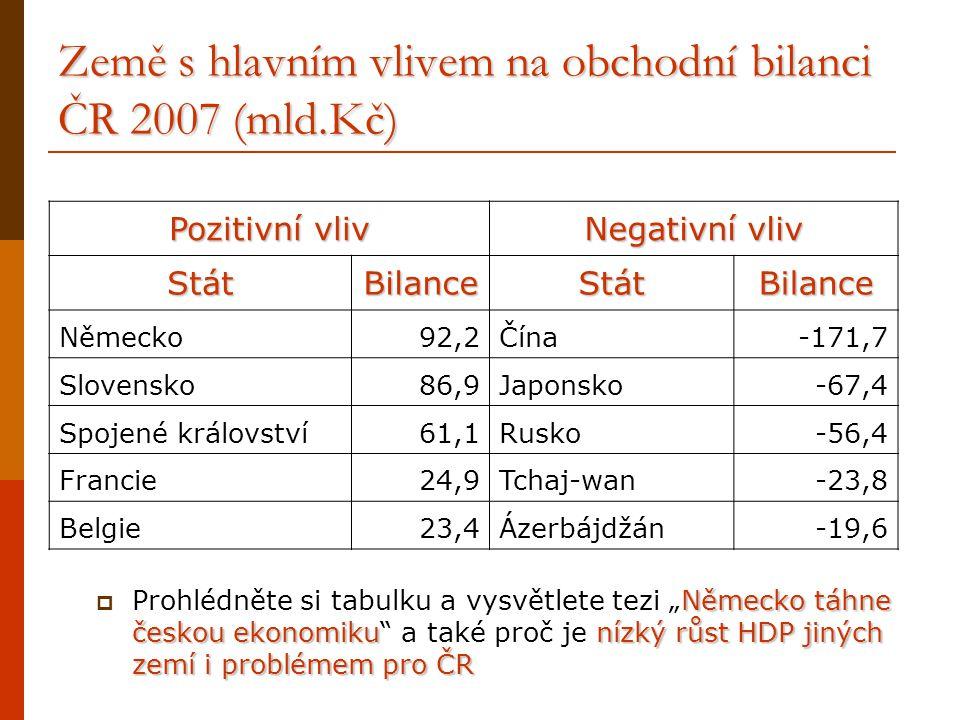 Země s hlavním vlivem na obchodní bilanci ČR 2007 (mld.Kč) Pozitivní vliv Negativní vliv StátBilanceStátBilance Německo92,2Čína-171,7 Slovensko86,9Jap