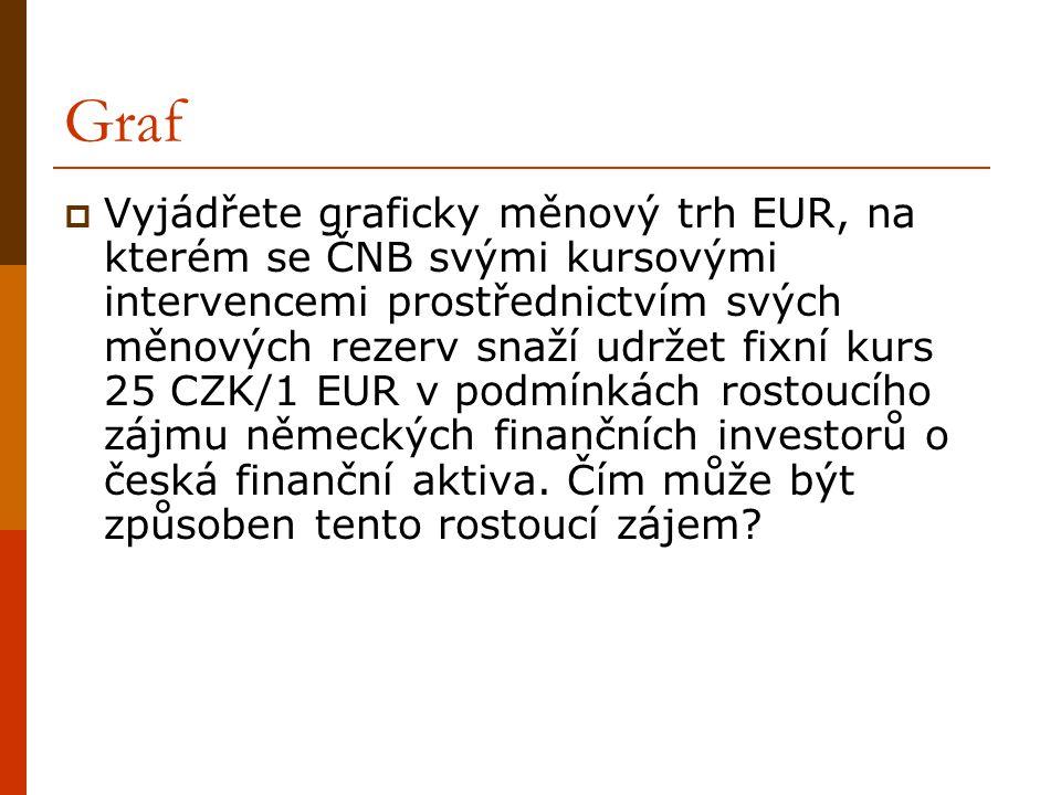 Graf  Vyjádřete graficky měnový trh EUR, na kterém se ČNB svými kursovými intervencemi prostřednictvím svých měnových rezerv snaží udržet fixní kurs