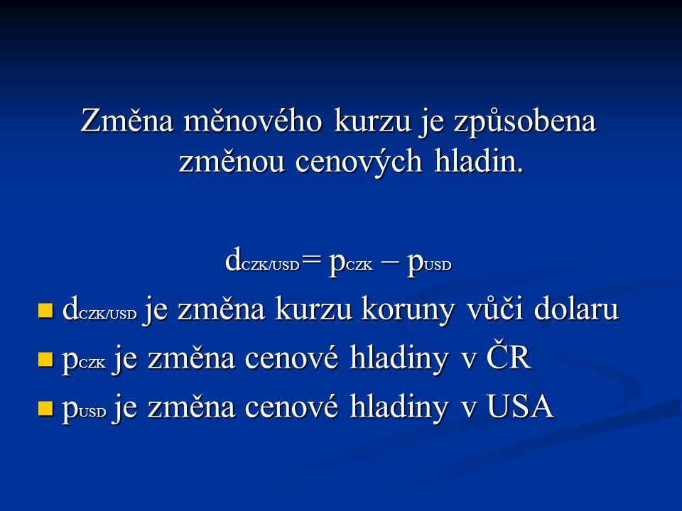 Změna měnového kurzu je způsobena změnou cenových hladin.