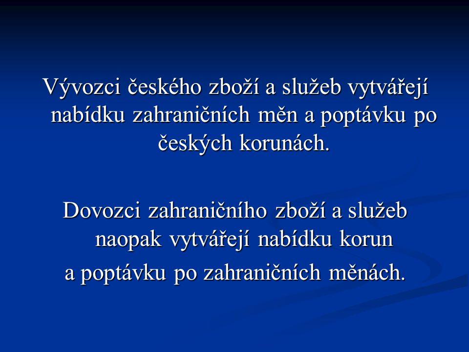 Vývozci českého zboží a služeb vytvářejí nabídku zahraničních měn a poptávku po českých korunách.