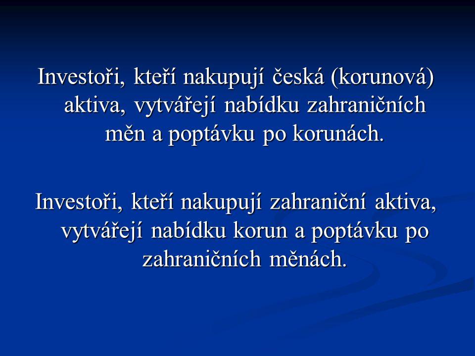 Investoři, kteří nakupují česká (korunová) aktiva, vytvářejí nabídku zahraničních měn a poptávku po korunách.