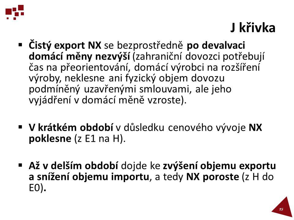J křivka  Čistý export NX se bezprostředně po devalvaci domácí měny nezvýší (zahraniční dovozci potřebují čas na přeorientování, domácí výrobci na ro