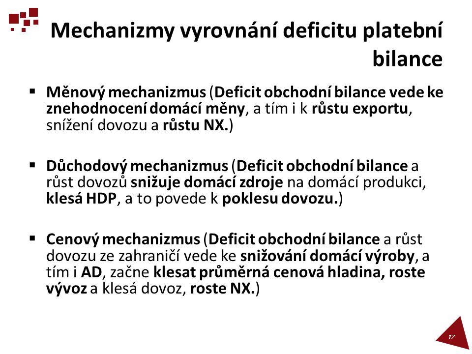 Mechanizmy vyrovnání deficitu platební bilance  Měnový mechanizmus (Deficit obchodní bilance vede ke znehodnocení domácí měny, a tím i k růstu export