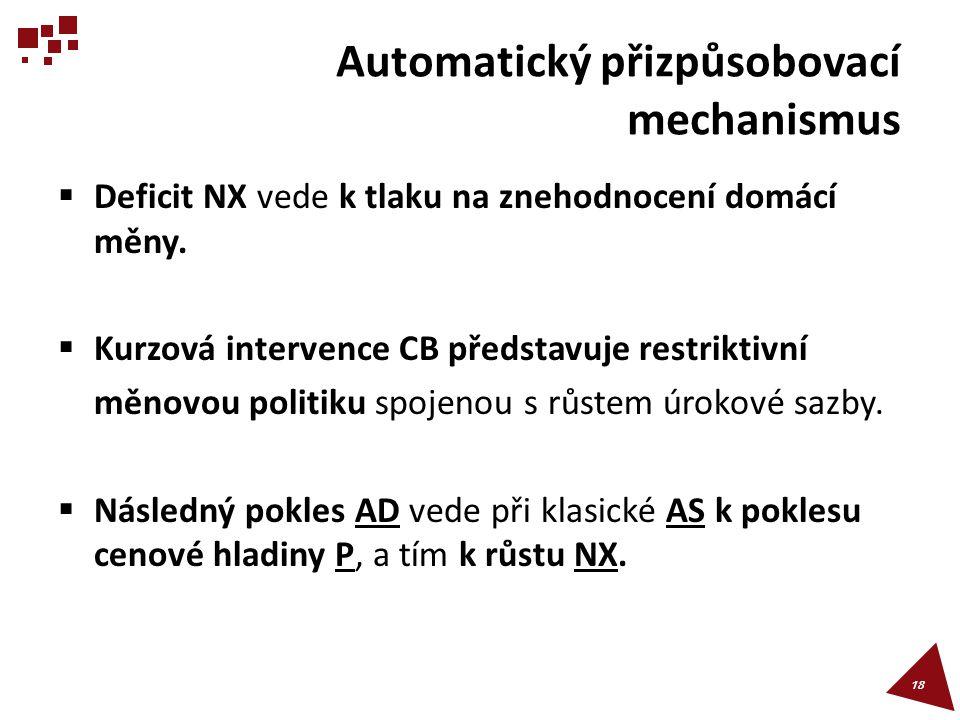 Automatický přizpůsobovací mechanismus  Deficit NX vede k tlaku na znehodnocení domácí měny.  Kurzová intervence CB představuje restriktivní měnovou