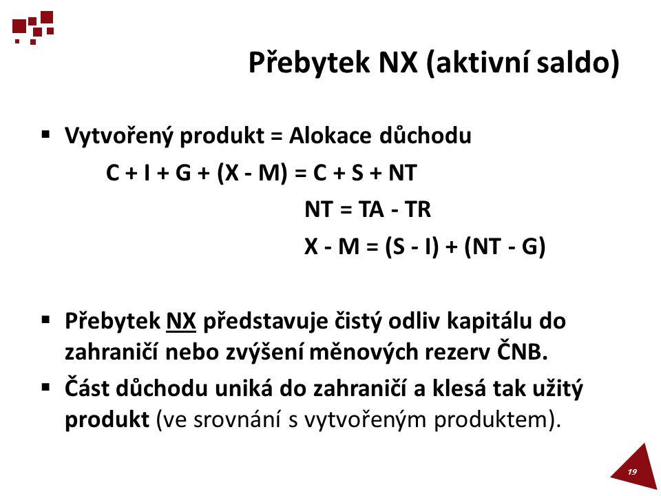 Přebytek NX (aktivní saldo)  Vytvořený produkt = Alokace důchodu C + I + G + (X - M) = C + S + NT NT = TA - TR X - M = (S - I) + (NT - G)  Přebytek