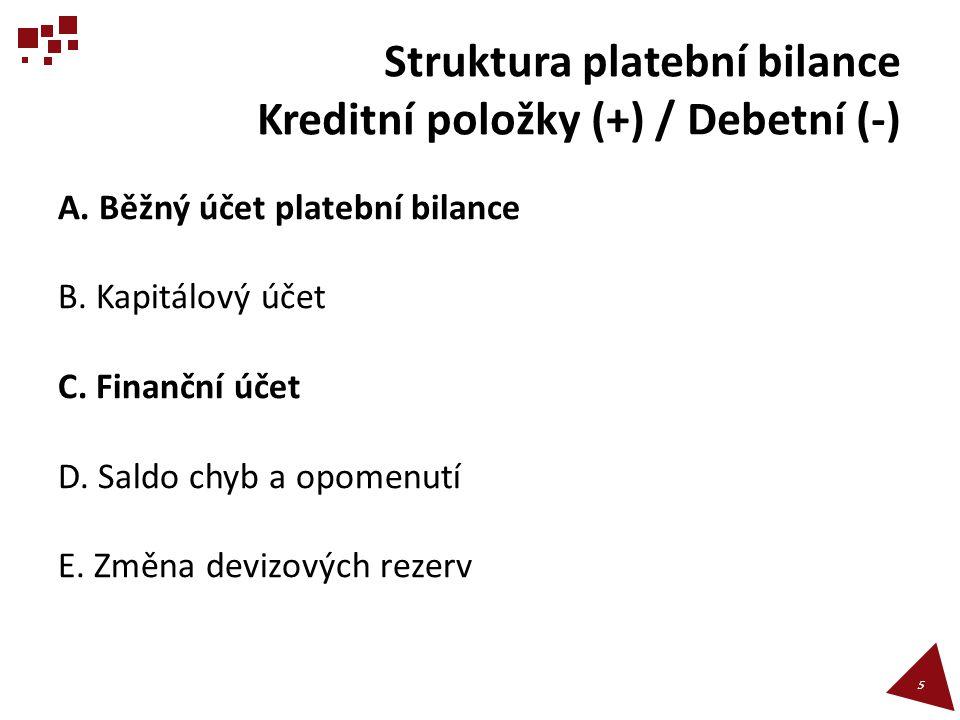 Struktura platební bilance Kreditní položky (+) / Debetní (-) A. Běžný účet platební bilance B. Kapitálový účet C. Finanční účet D. Saldo chyb a opome