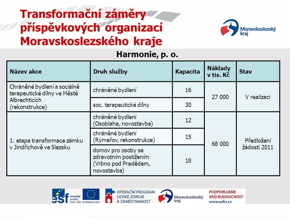 Transformační záměry příspěvkových organizací Moravskoslezského kraje Harmonie, p.