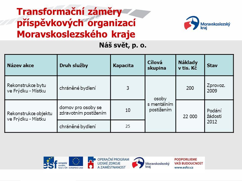 Transformační záměry příspěvkových organizací Moravskoslezského kraje Náš svět, p.