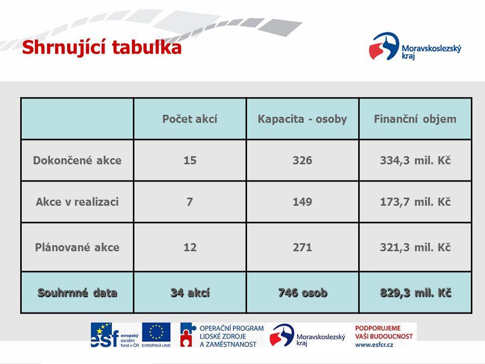 Shrnující tabulka Počet akcíKapacita - osobyFinanční objem Dokončené akce15326334,3 mil.