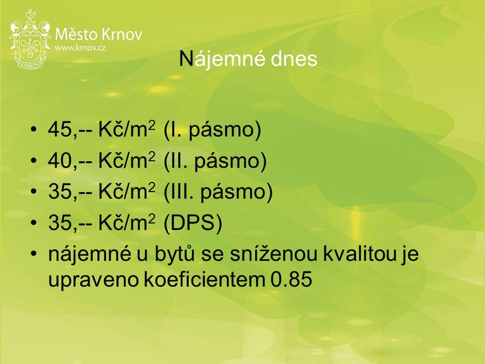 Nájemné dnes 45,-- Kč/m 2 (I. pásmo) 40,-- Kč/m 2 (II. pásmo) 35,-- Kč/m 2 (III. pásmo) 35,-- Kč/m 2 (DPS) nájemné u bytů se sníženou kvalitou je upra