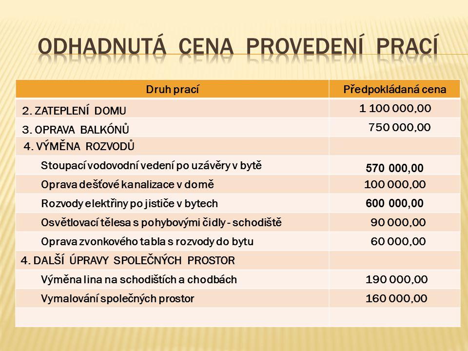 Druh pracíPředpokládaná cena Oprava ležaté kanalizace 500 000,00 .