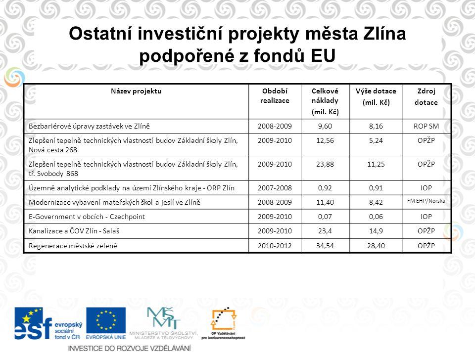 Ostatní investiční projekty města Zlína podpořené z fondů EU Název projektuObdobí realizace Celkové náklady (mil. Kč) Výše dotace (mil. Kč) Zdroj dota