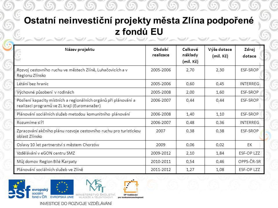 Ostatní neinvestiční projekty města Zlína podpořené z fondů EU Název projektuObdobí realizace Celkové náklady (mil. Kč) Výše dotace (mil. Kč) Zdroj do