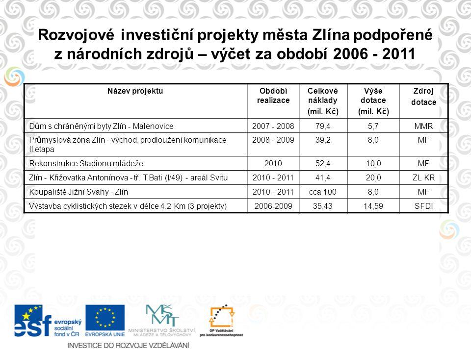 Rozvojové investiční projekty města Zlína podpořené z národních zdrojů – výčet za období 2006 - 2011 Název projektuObdobí realizace Celkové náklady (m