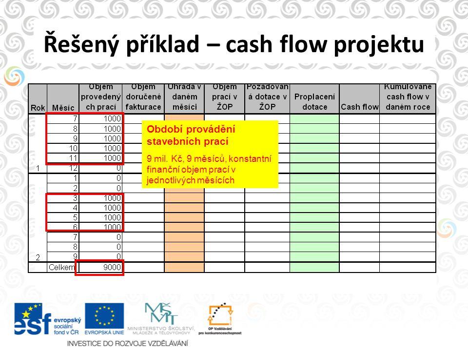 Řešený příklad – cash flow projektu Období provádění stavebních prací 9 mil. Kč, 9 měsíců, konstantní finanční objem prací v jednotlivých měsících