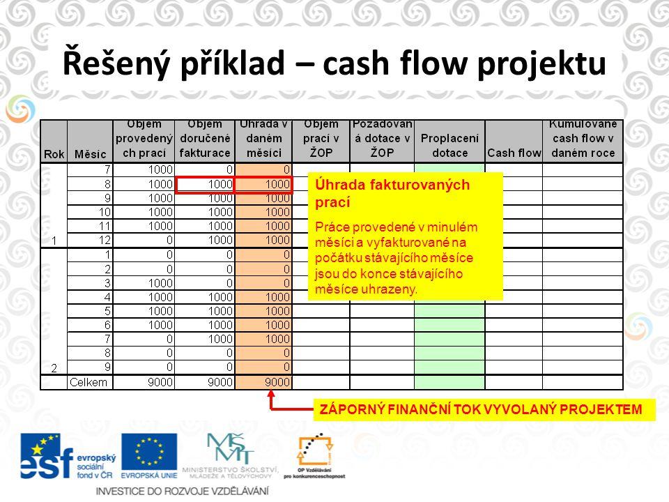 Řešený příklad – cash flow projektu Úhrada fakturovaných prací Práce provedené v minulém měsíci a vyfakturované na počátku stávajícího měsíce jsou do