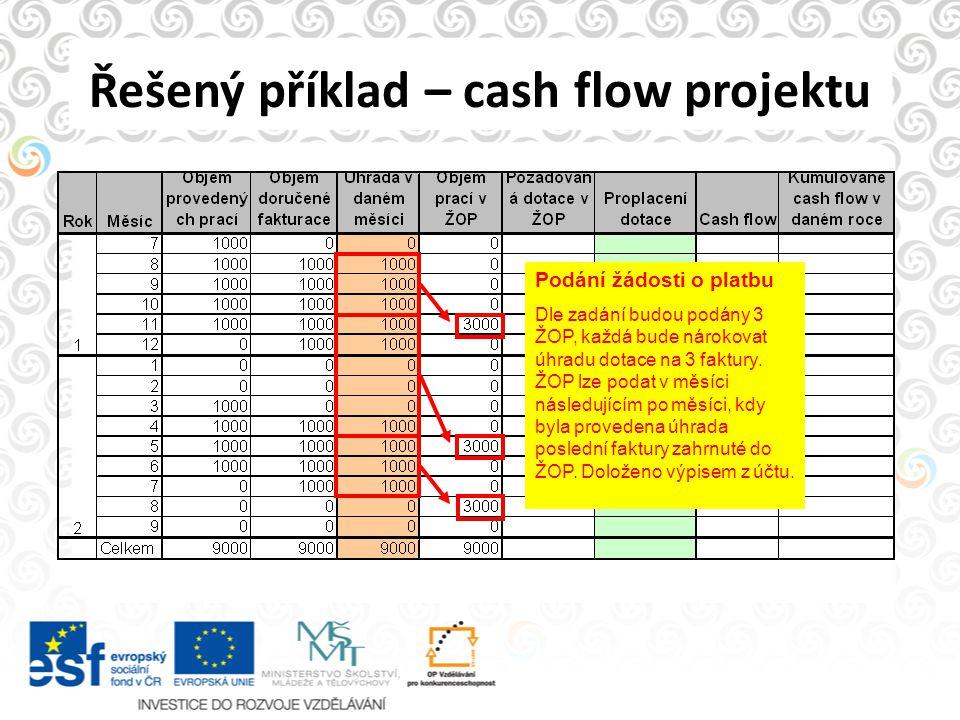 Řešený příklad – cash flow projektu Podání žádosti o platbu Dle zadání budou podány 3 ŽOP, každá bude nárokovat úhradu dotace na 3 faktury. ŽOP lze po