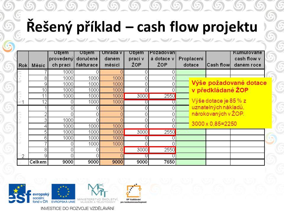 Řešený příklad – cash flow projektu Výše požadované dotace v předkládané ŽOP Výše dotace je 85 % z uznatelných nákladů, nárokovaných v ŽOP. 3000 x 0,8